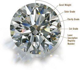 diamond_statistics